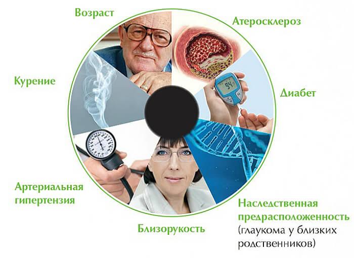 Каковы причины и симптомы глаукомы — лечение и профилактика заболевания