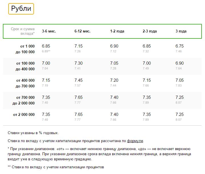 Пакет премиального обслуживания сбербанк премьер: основные фишки