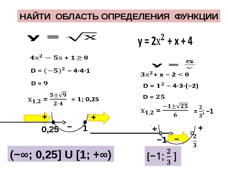Как найти область определения функции? примеры решений