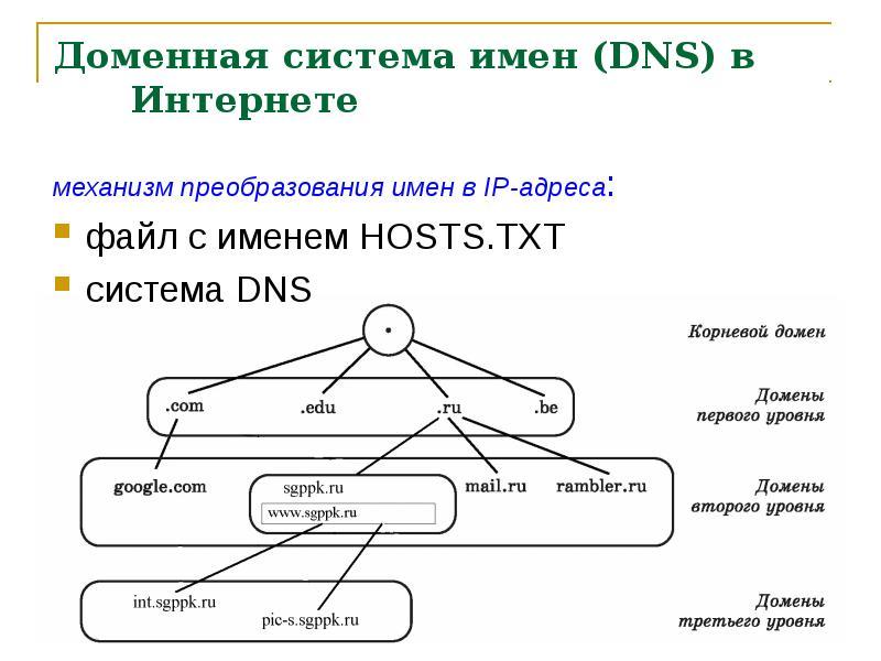 Что такое доменное имя? разъяснение для начинающих
