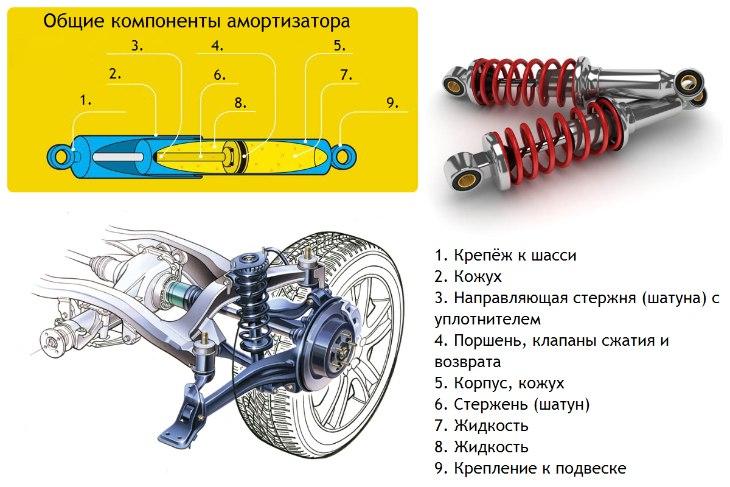 Автомобильные стойки: устройство, виды, фото