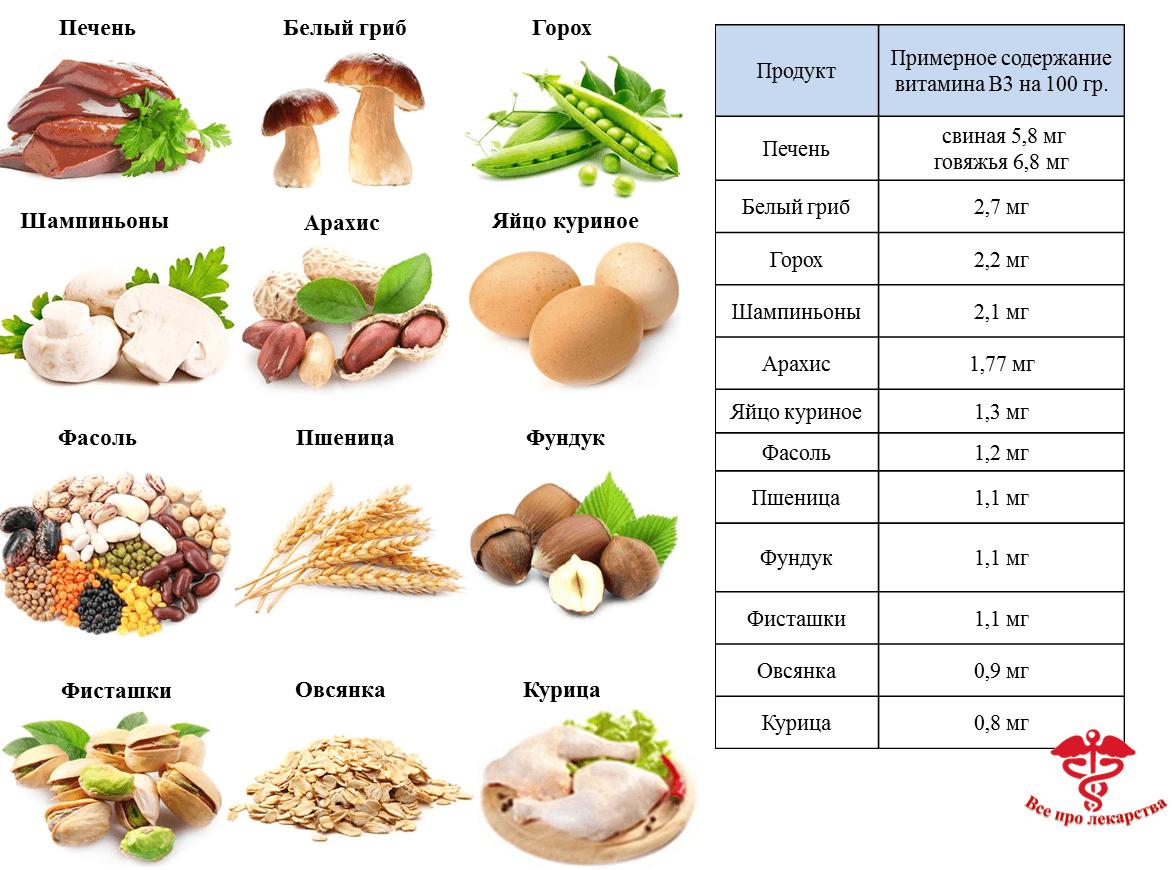 Витамин в3 (никотиновая кислота или ниацин) - польза и вред