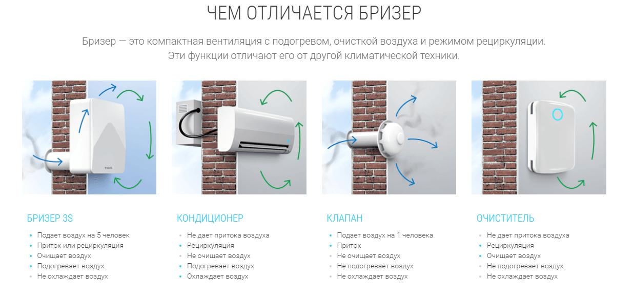 Бризер для квартиры — что это такое?   tion.ru   яндекс дзен