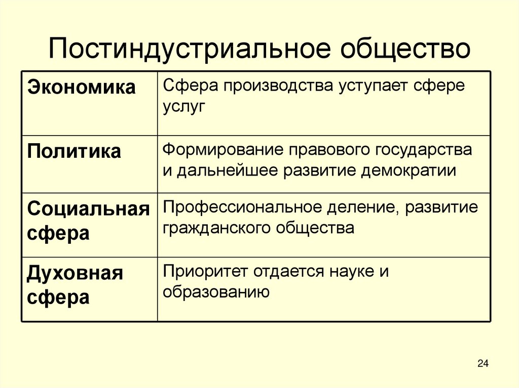 Постиндустриальное общество: характерные черты и признаки
