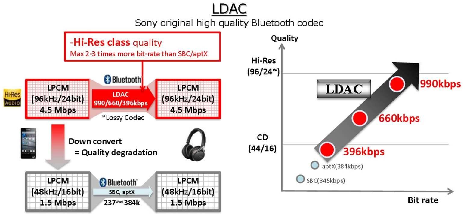 Как на android включить bluetooth кодек ldac, aptx, aptx hd?