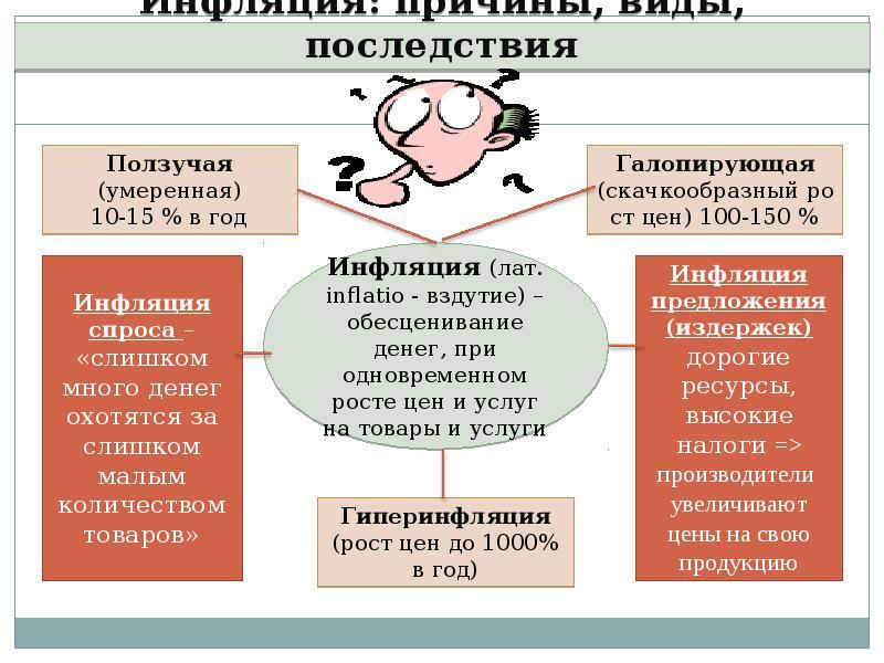 Гиперинфляция простыми словами. от инфляции к гиперинфляции гиперинфляция простыми словами. от инфляции к гиперинфляции