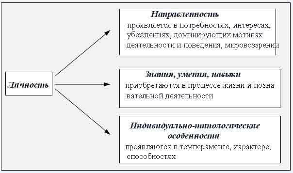 Что такое сознание человека? типы и структура сознания