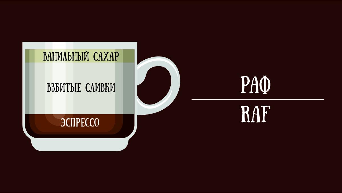 Кофе раф, история происхождения, рецепты, способ приготовления