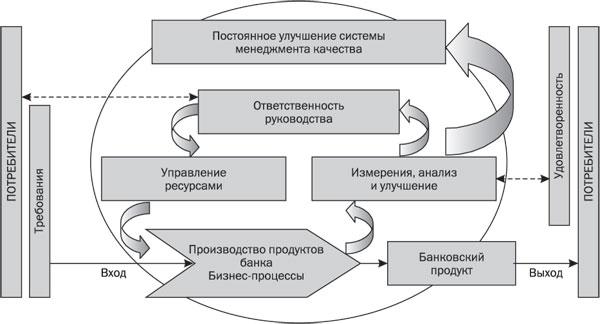 О системе менеджмента качества (смк) | система менеджмента качества сфу