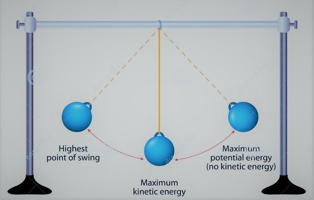 Что такое закон сохранения механической энергии. закон изменения и сохранения полной механической энергии