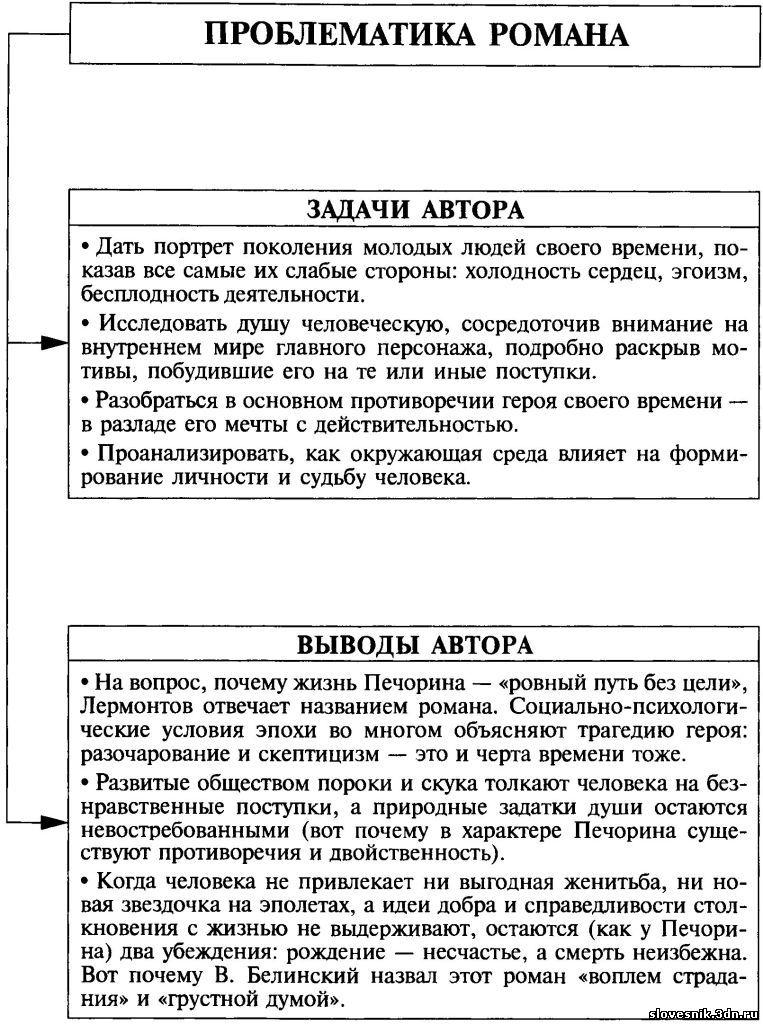 Что такое проблема текста? виды проблем текста с примерами