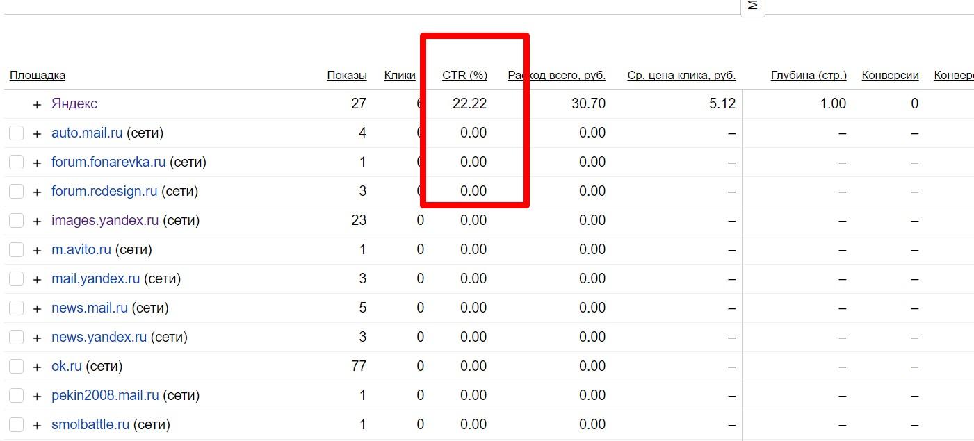 Что такое ctr: формула расчета, примеры и среднее значение для яндекс, google и vk