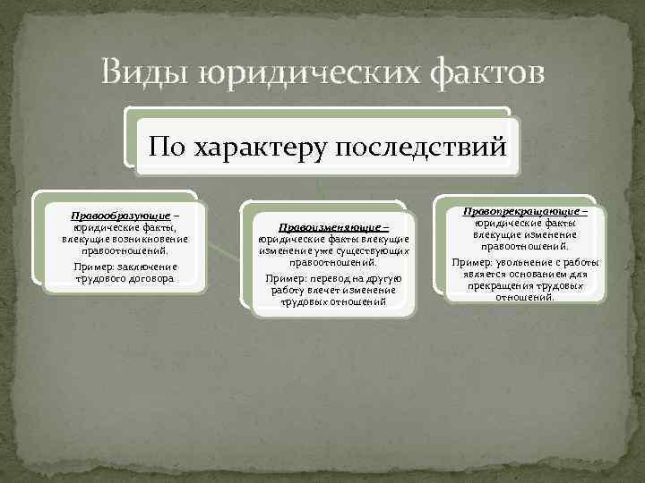 Понятие и виды юридических фактов. юридические факты в гражданском праве