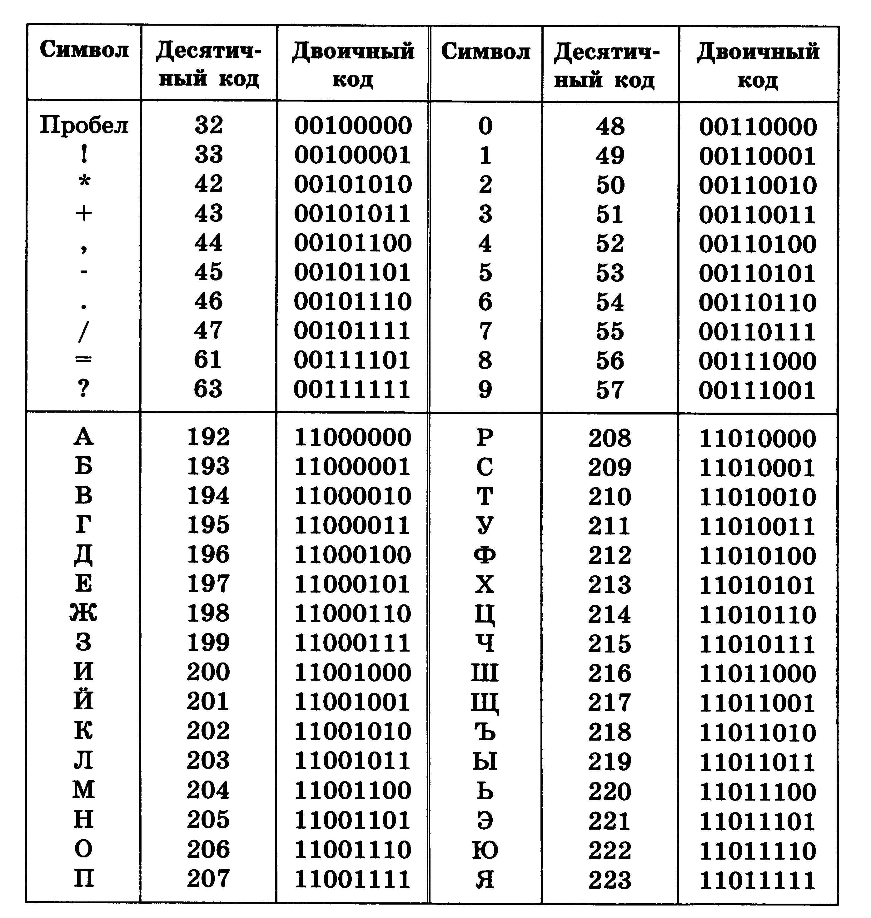 Двоичный код — википедия. что такое двоичный код