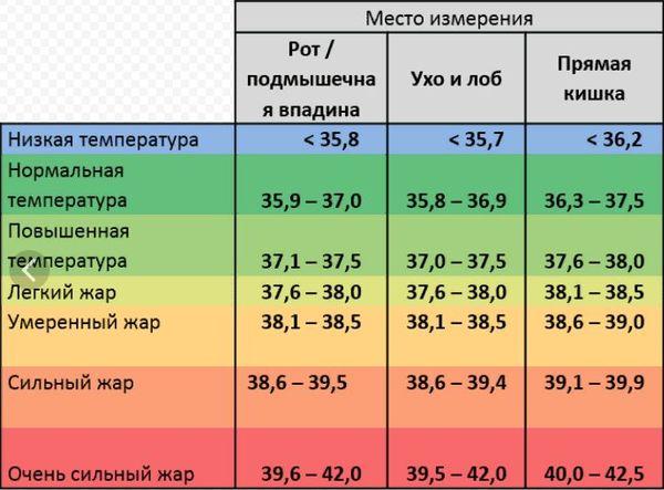 Температура субфебрильная: причины повышения по вечерам
