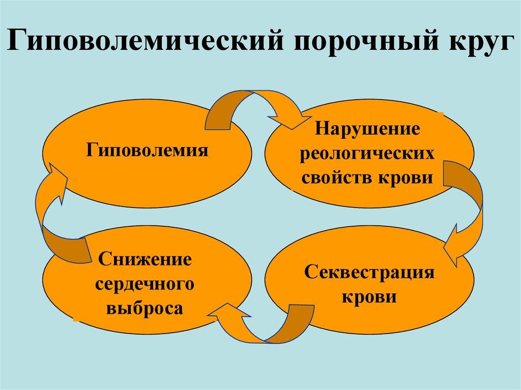 Гиповолемия, лечение, причины, симптомы,  профилактика. , лечение, причины, симптомы,  профилактика.