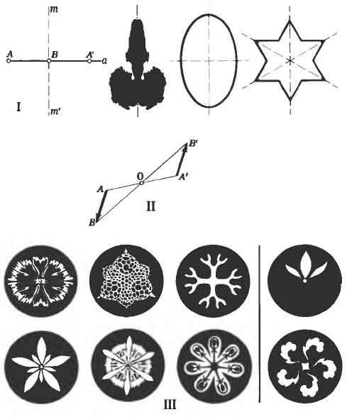 Симметрия в математике — википедия. что такое симметрия в математике