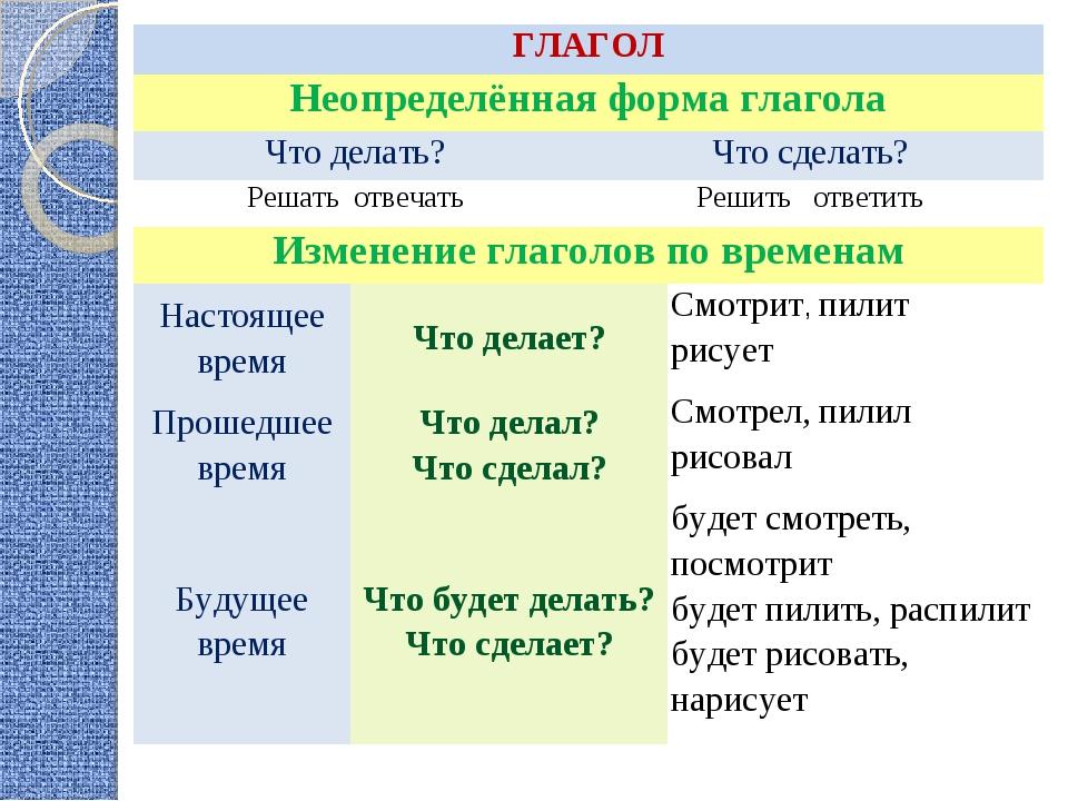 Что такое неопределённая форма глагола: что такое инфинитив, как его находить и каковы его роли