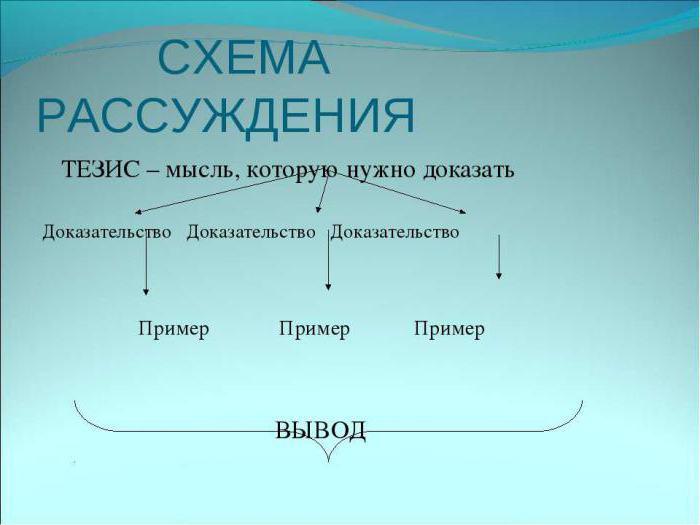 Подготовка и написание тезисов на конференцию