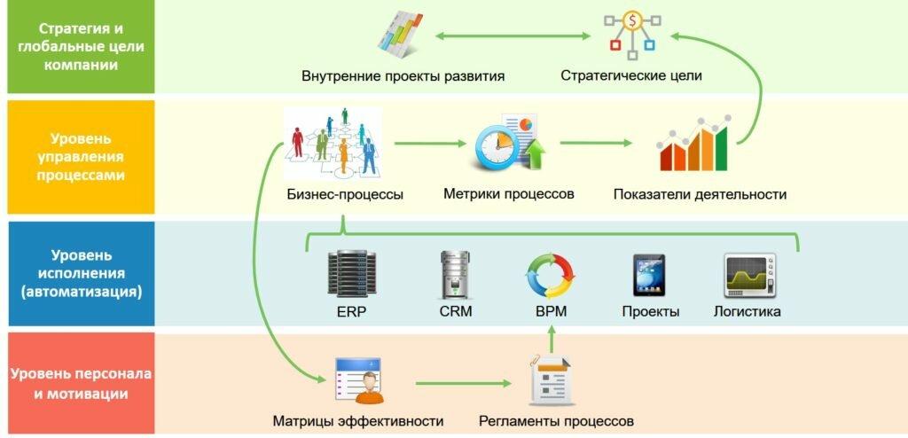 Управление ит-услугами (itsm)