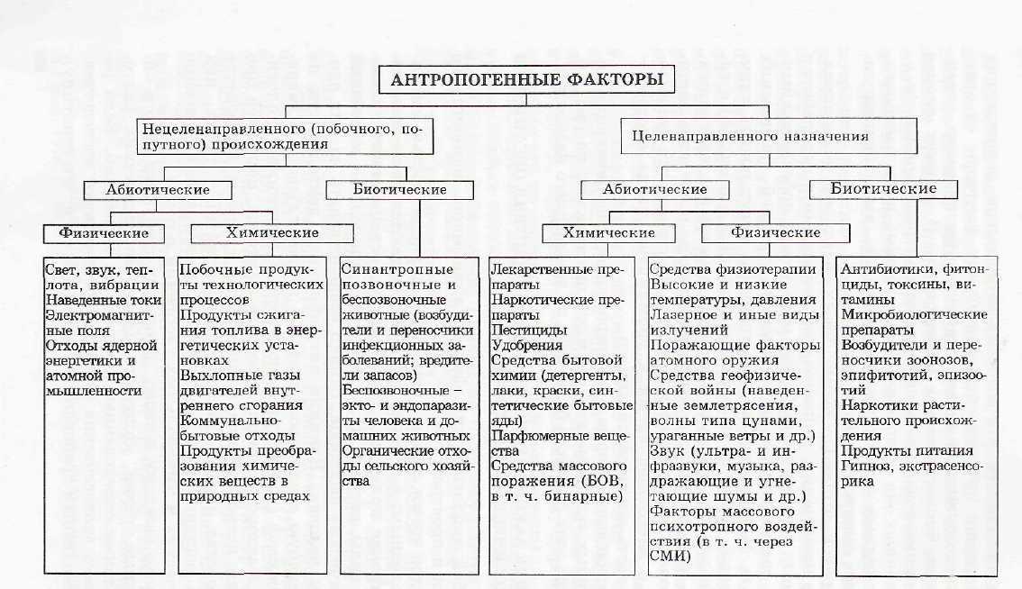 Антропогенные факторы — википедия с видео // wiki 2
