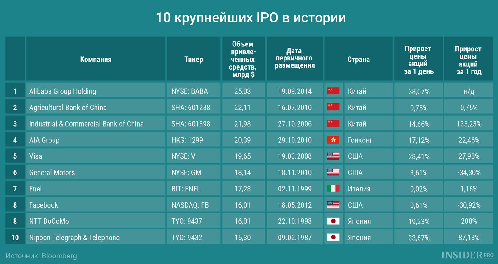 Что такое ipo в россии (расшифровка) простыми словами и примеры
