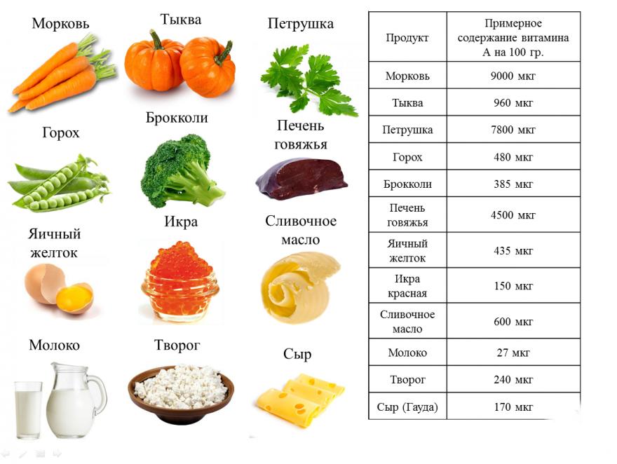 Бета каротин что это такое в каких продуктах содержится