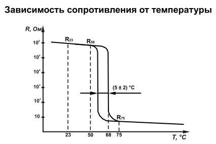 Терморезистор: устройство, принцип работы, назначение, виды