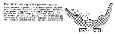 Речная долина - характеристика, типы и особенности строения - помощник для школьников спринт-олимпик.ру