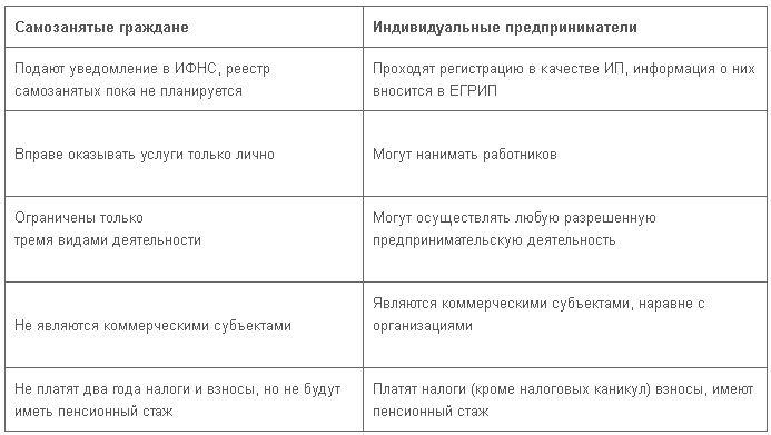 Самозанятые граждане: полный список видов деятельности в 2020 году