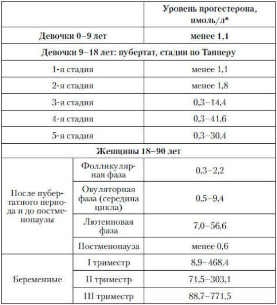 17-он-прогестерон: что это такое, норма, анализы, расшифровка результатов