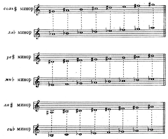 Лад в музыке: мажор и минор