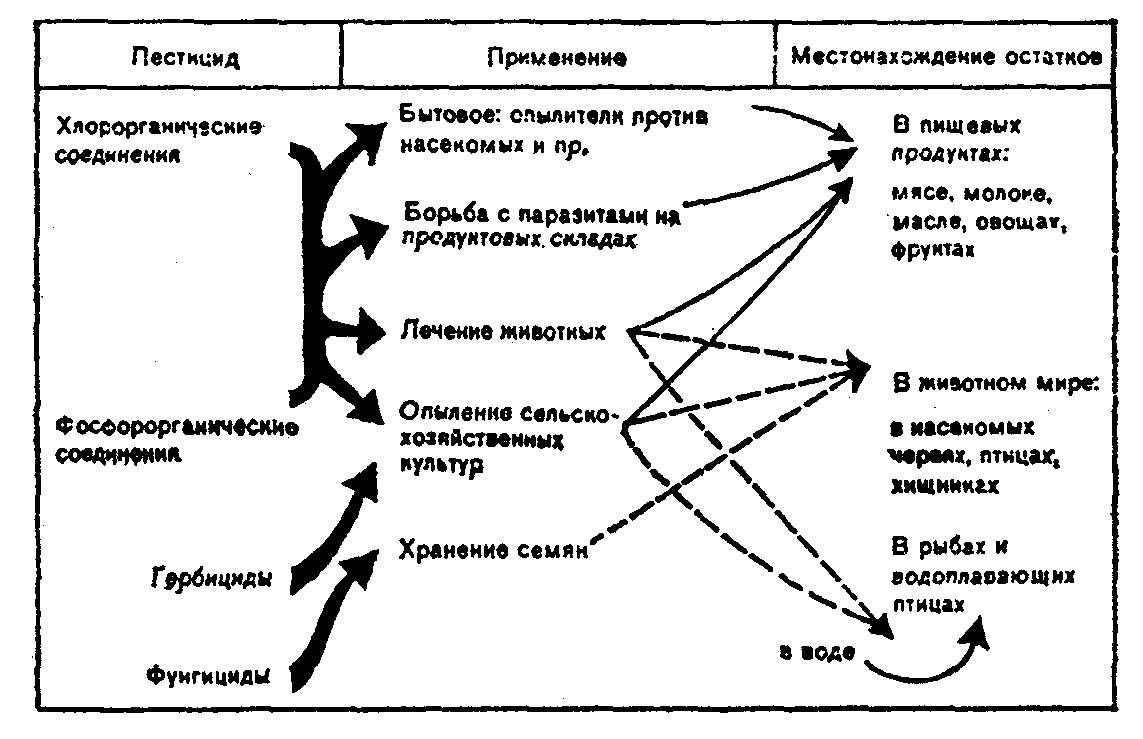 Системный пестицид | справочник пестициды.ru