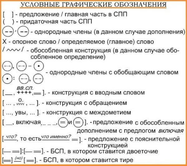 Как определить грамматическую основу предложения?