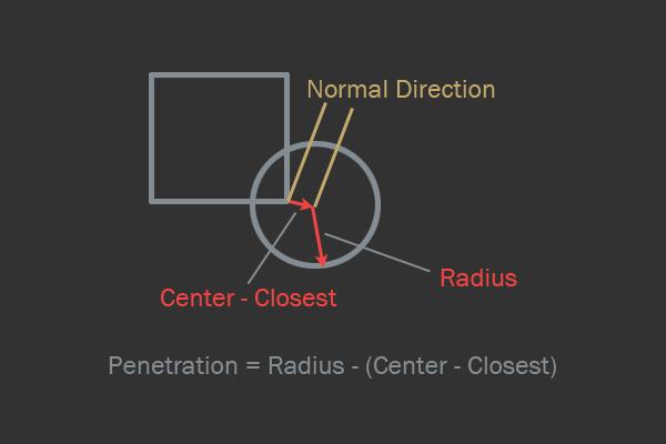 Создаём собственный физический 2d-движок. часть 1: основы и разрешение импульсов силы