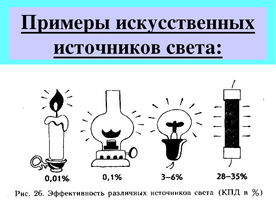 Источники света – виды, осветительные приборы
