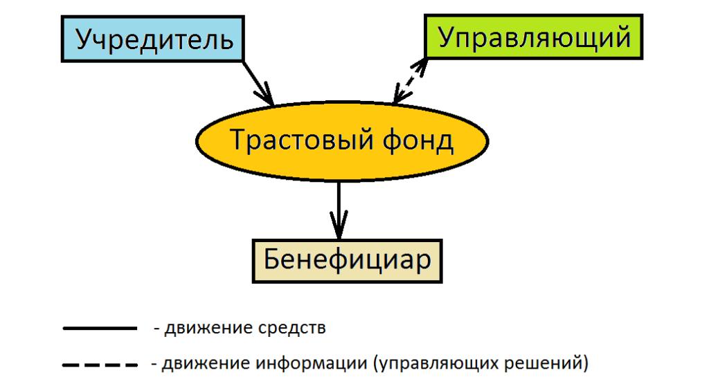Траст: рейтинг, справка, адреса головного офиса и официального сайта, телефоны, горячая линия | банки.ру