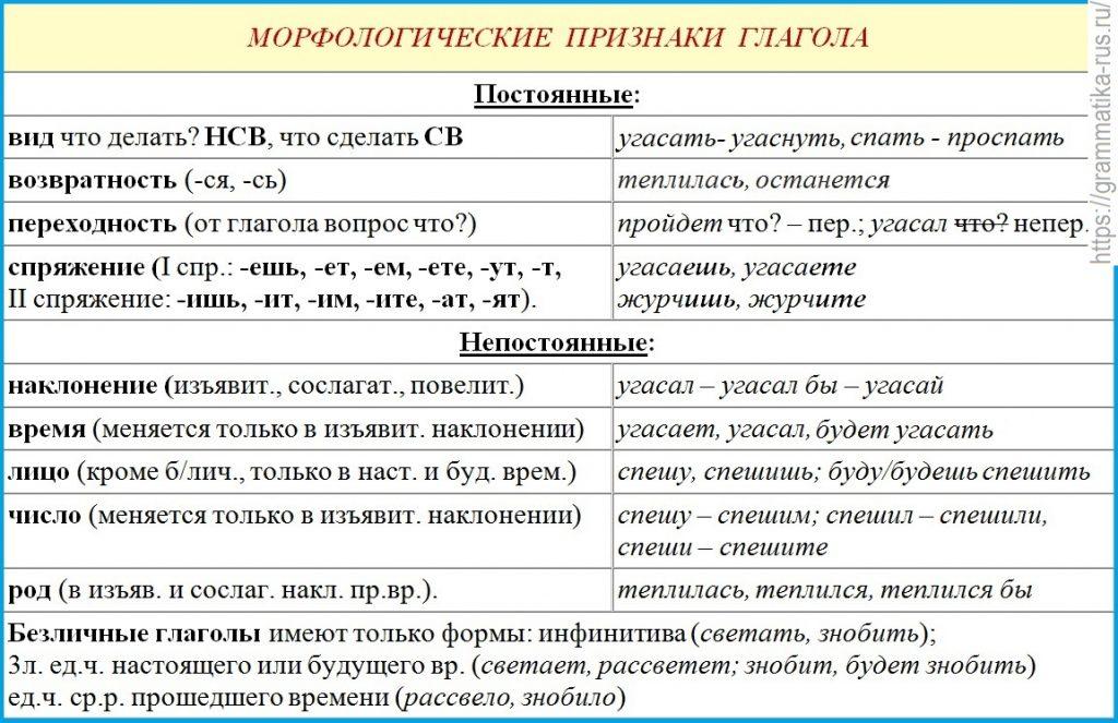 Формы глаголов в английском языке