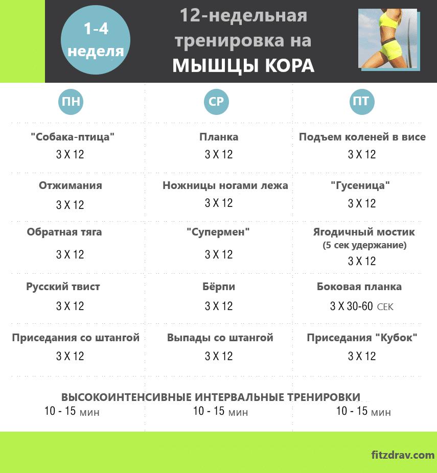 Что такое core-тренировка - lovefit.ru