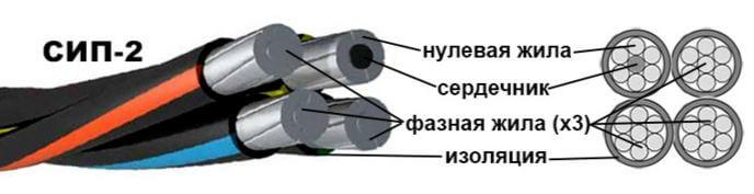 Провод сип технические характеристики - всё о электрике