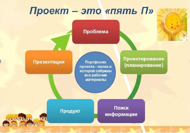 Что такое проектная деятельность по фгос определение. требования фгос и проблемы реализации проектной деятельности…