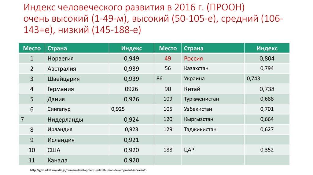 Индекс человеческого развития по странам