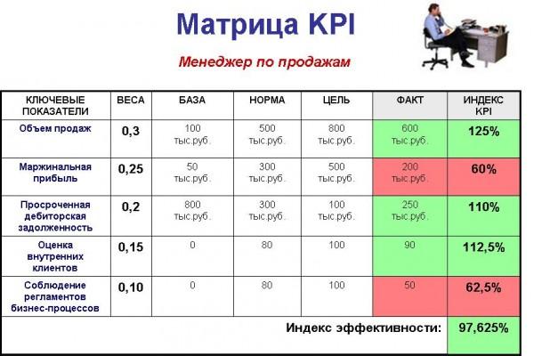 Что такое kpi?