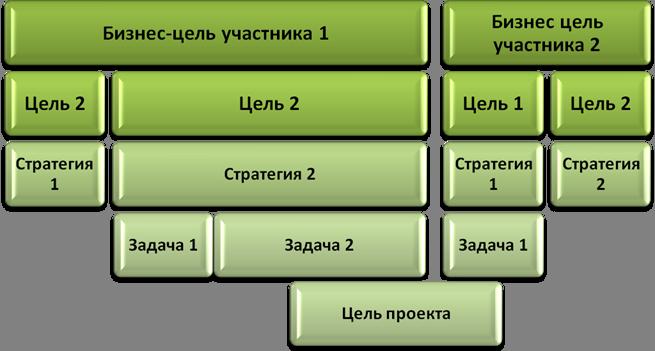 Проект:образование