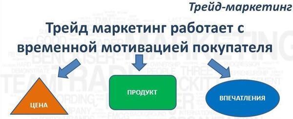Трейд-маркетинг
