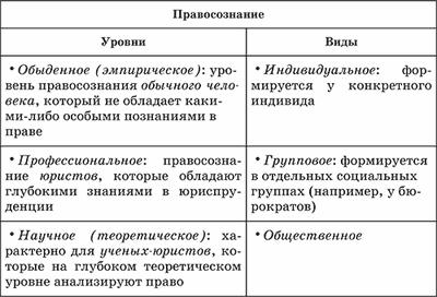 Правовая культура: понятие, виды, структура, функции