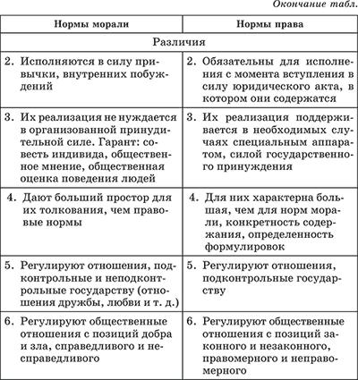 Что такое мораль, ее категории и функции - помощник для школьников спринт-олимпик.ру