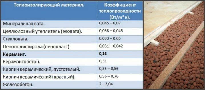 Состав и типы керамзита