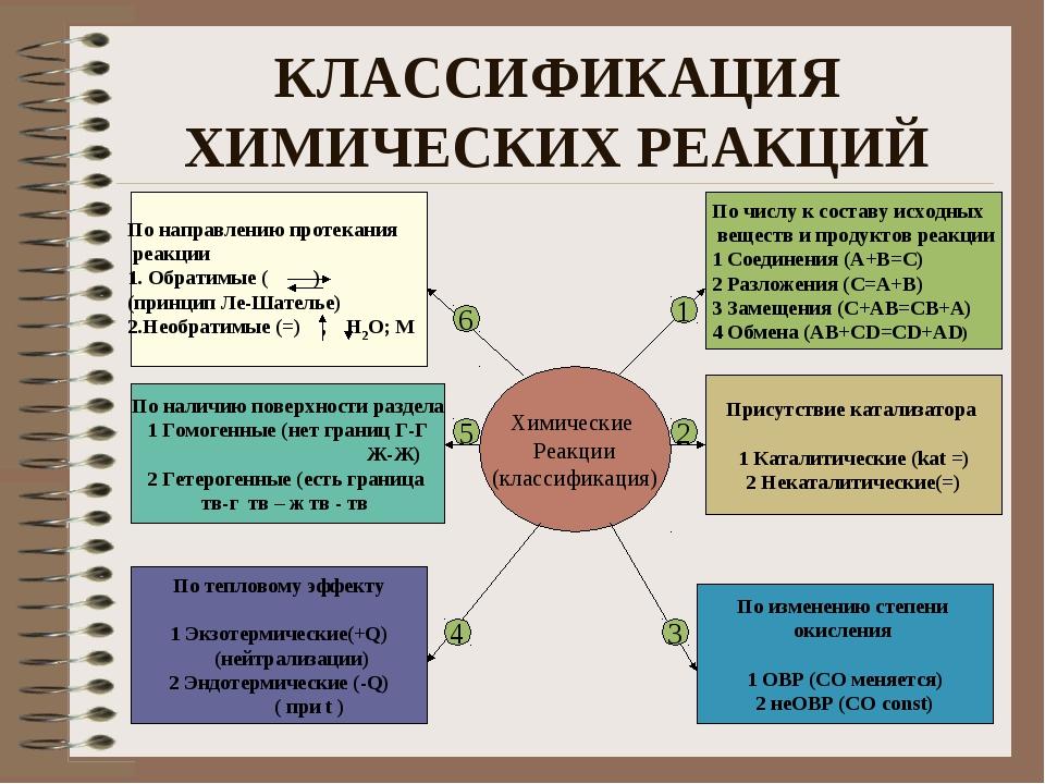 Порядок реакции - химия