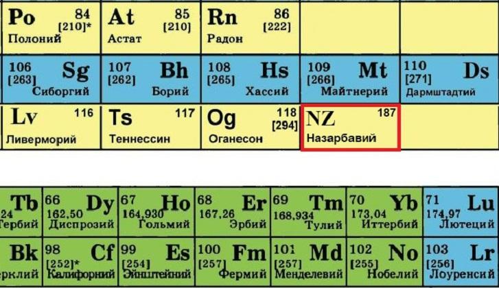 Урок 1. атомы и химические элементы – himi4ka
